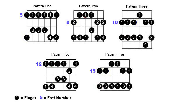 pentatonic shapes Blues Guitar Lessons   The Essential Guide