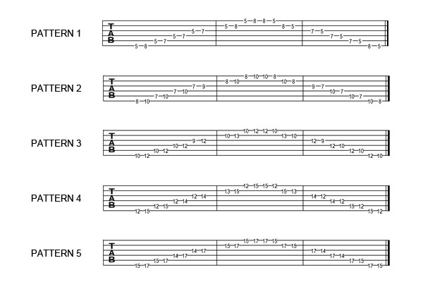 Blues Guitar Scales : Pentatonic Scale Lesson
